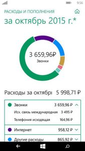 Диаграмма расходов в личном кабинете Мегафон для Windows phone
